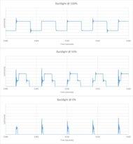 Samsung Q70/Q70T QLED Backlight chart