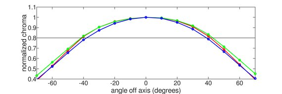 Dell UltraSharp U2721DE Horizontal Chroma Graph