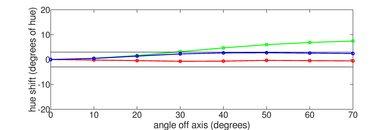 LG E8 OLED Hue Graph