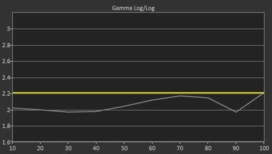 TCL US5800 Pre Gamma Curve Picture