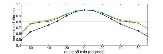 AOC CQ32G1 Vertical Chroma Graph