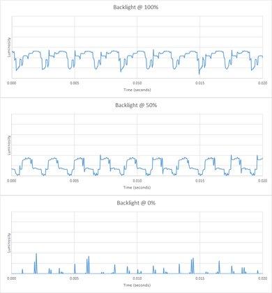 Samsung Q9FN/Q9/Q9F QLED 2018 Backlight chart