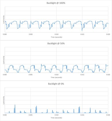 Samsung Q9FN Backlight chart