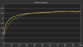 LG 27GN650-B Pre Gamma Curve Picture