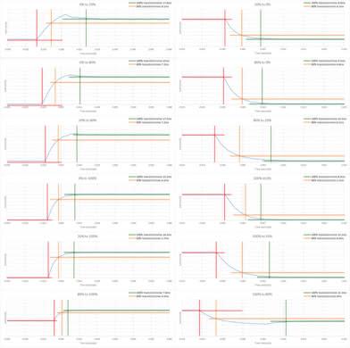 HP 27Q Response Time Chart