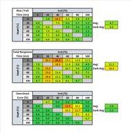 ASUS TUF Gaming VG34VQL1B Response Time Table