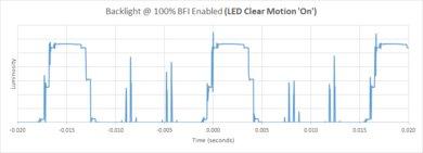 Samsung Q900TS 8k QLED BFI Частота Изображение