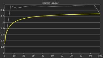LG 32UL500-W Pre Gamma Curve Picture
