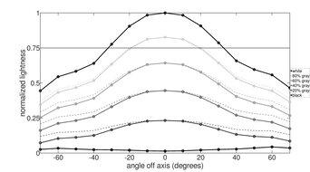 MSI Oculux NXG253R Vertical Lightness Graph