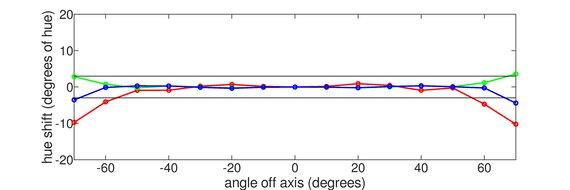 AOC 24G2 Horizontal Hue Graph
