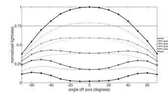 ViewSonic XG2402 Horizontal Lightness Graph