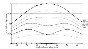 Dell S2722DGM Horizontal Lightness Graph