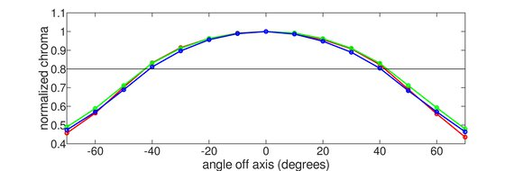 LG 38WN95C-W Horizontal Chroma Graph
