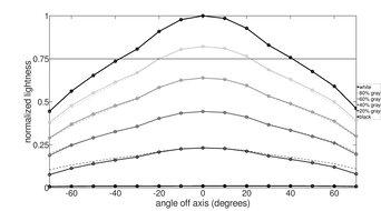 Dell Alienware AW2521H Horizontal Lightness Graph