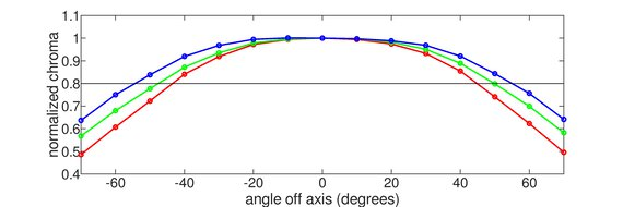 LG 27GN650-B Horizontal Chroma Graph