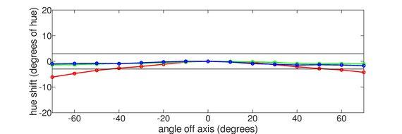 Nixeus EDG 34 Vertical Hue Graph