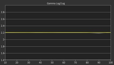 LG UH6550 Post Gamma Curve Picture