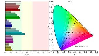 ASUS ROG Strix XG27AQ Color Gamut DCI-P3 Picture