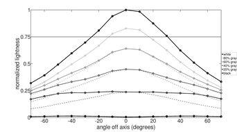 Nixeus EDG 34 Horizontal Lightness Graph
