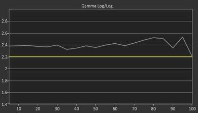 LG E7P Pre Gamma Curve Picture