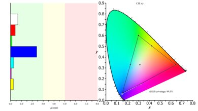 Dell U2515H Color Gamut s.RGB Picture