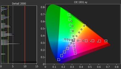 Samsung Q8C Color Gamut DCI-P3 Picture