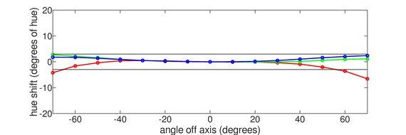 ASUS ROG Strix XG27AQ Horizontal Hue Graph