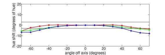 LG 24GL600F Horizontal Hue Graph