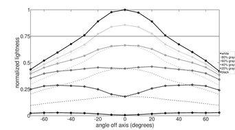 Samsung C49RG9/CRG9 Vertical Lightness Graph