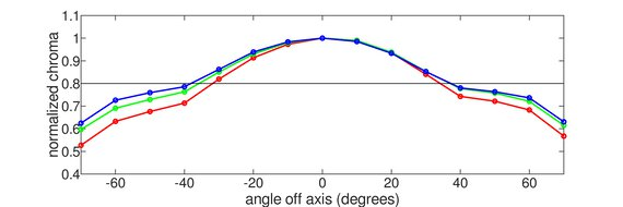 Gigabyte M32U Vertical Chroma Graph