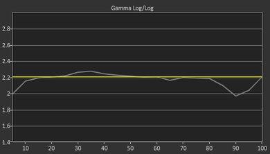 LG UK6300 Pre Gamma Curve Picture