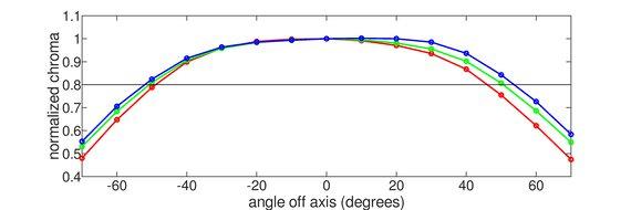 LG 27GN800-B Horizontal Chroma Graph
