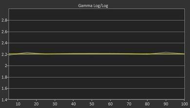 Vizio P Series 2017 Post Gamma Curve Picture