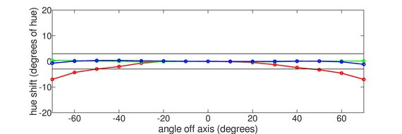 Acer Nitro XV272U KVbmiiprzx Vertical Hue Graph