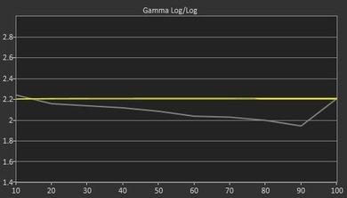 LG LF5800 Pre Gamma Curve Picture