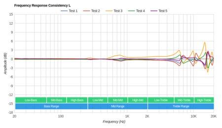 MEE audio M9B Wireless Consistency L