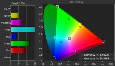 Samsung K6250 Color Gamut DCI-P3 Picture