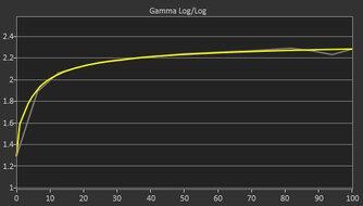 Dell Alienware AW2721D Post Gamma Curve Picture