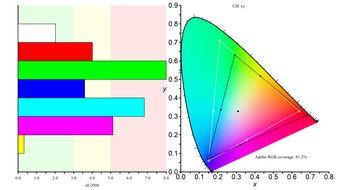 Gigabyte G27QC Color Gamut ARGB Picture