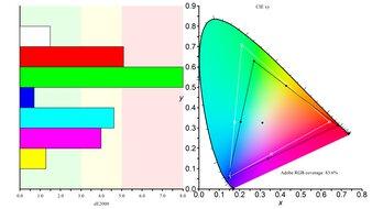 Gigabyte M28U Color Gamut ARGB Picture