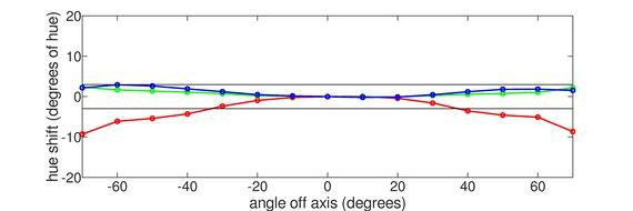 Lepow Z1 Gamut Vertical Hue Graph