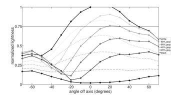 Samsung UE590 Vertical Lightness Graph