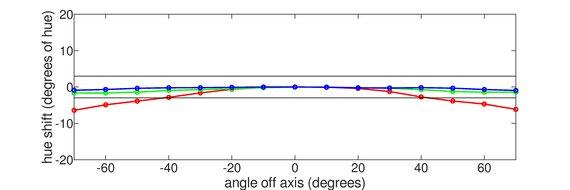 ASUS TUF VG32VQ Horizontal Hue Graph