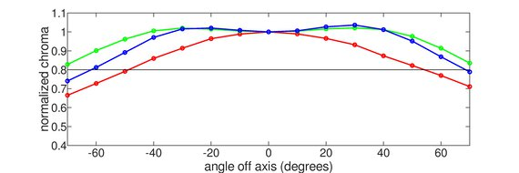Gigabyte AORUS FO48U OLED Horizontal Chroma Graph