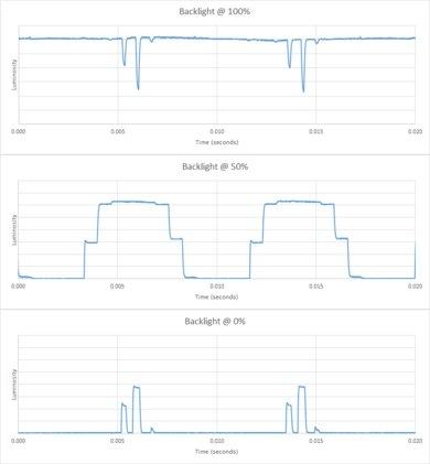 LG SJ8500 Backlight chart