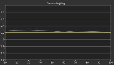 Vizio P Series Pre Gamma Curve Picture