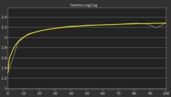 ASUS ROG Strix XG279Q Post Gamma Curve Picture