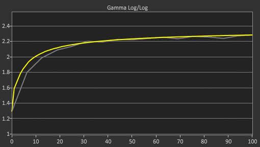 Dell D3218HN Post Gamma Curve Picture