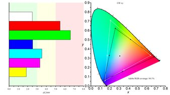 Gigabyte M32Q Color Gamut ARGB Picture