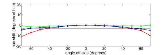 MSI Optix G27CQ4 Horizontal Hue Graph